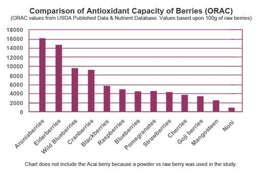 ORAC values, antioxidant levels of berries