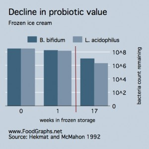 milk graph, freezing harms probiotics