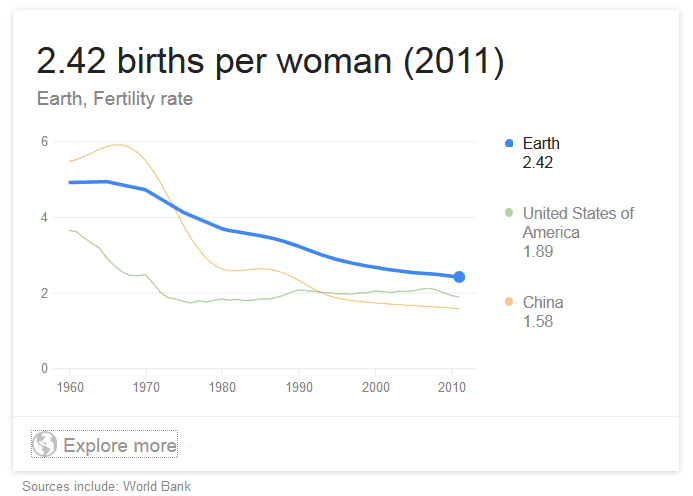 graph of birth rates compared to China's birthrate