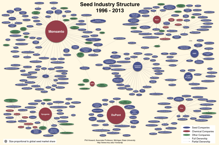 4 Ways To Keep Monsanto Out Of Your Home Garden. Seed industry and ownership chart