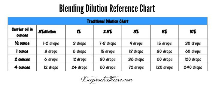 What Does It Mean To Apply Essential Oils Neat? Blending dilution chart