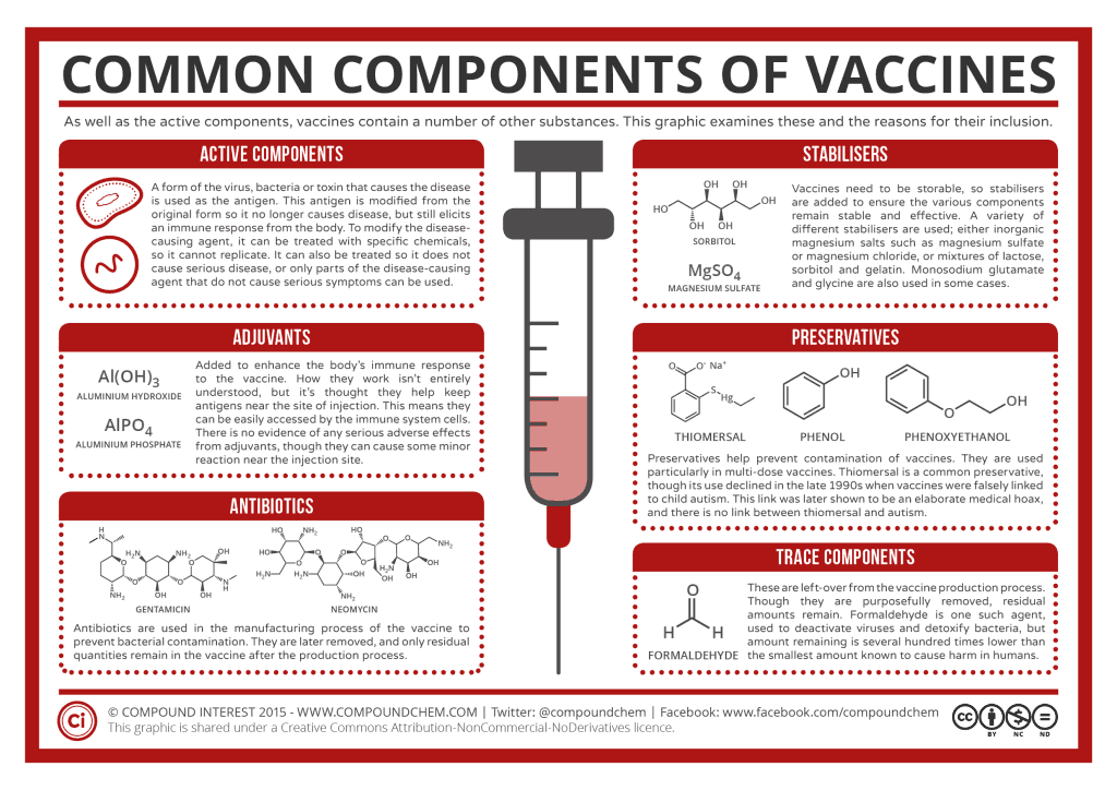 Warning: If You Vaccinate Don't Give Acetaminophen Before/After, vaccines. Common components of vaccines