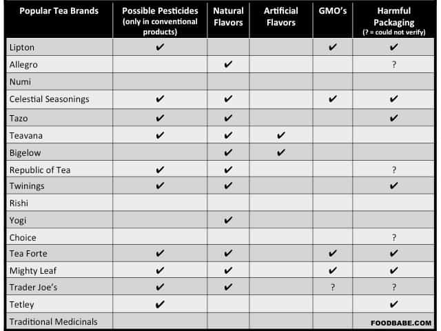 Chemicals and Pesticides Found In Popular Tea Brands & Tea Bags, comparison chart of Celestial Seasonings, Teavana, Tazo, Trader Joe's, Twinings of London, Lipton, Bigelow, Tea Forte, Lipton, Red Rose, Tetley, Numi Tea, Organic Traditional Medicinals, EDEN Organic, Organic Stash, Organic Yogi Teas
