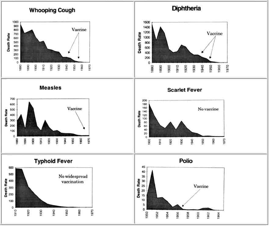 What I'd Tell You Over Coffee If You Asked If We Vaccinate. chart showing most of the diseases we vaccinate for today were already on a steep decline before their respective vaccines were widely introduced