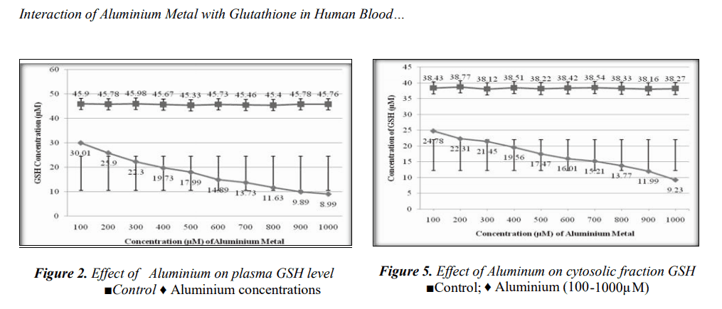 Neurotoxin Aluminum In Hep B Vaccine - A Popular Pediatrician's Concern. A graph to show the interaction of aluminum with glutathione in human blood.