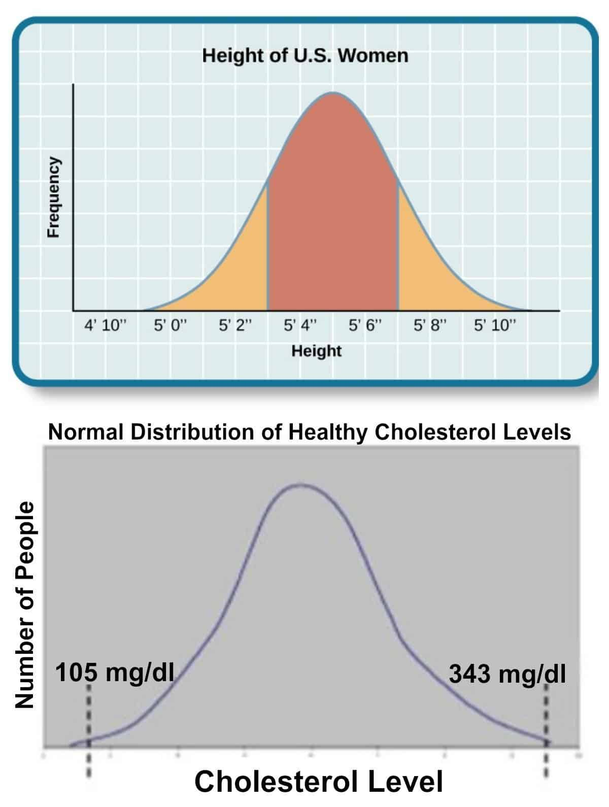 Bell shaped graph of healthy levels