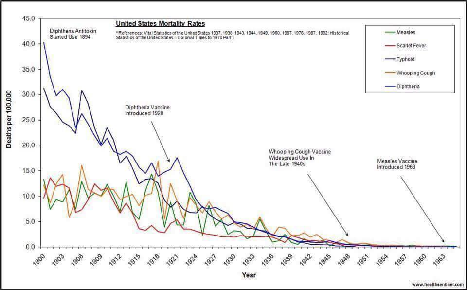 US Mortality rates Historical statistics