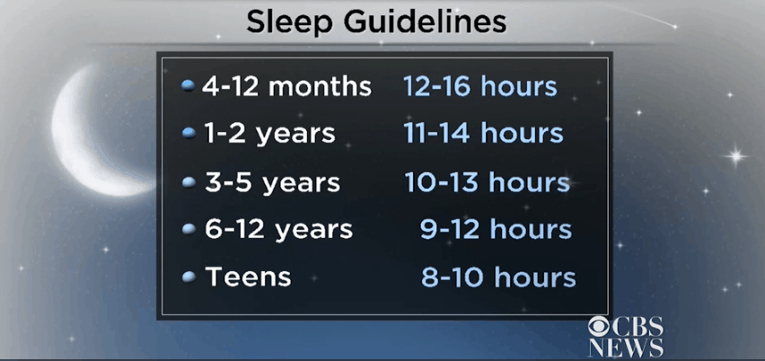 Sleep guidelines